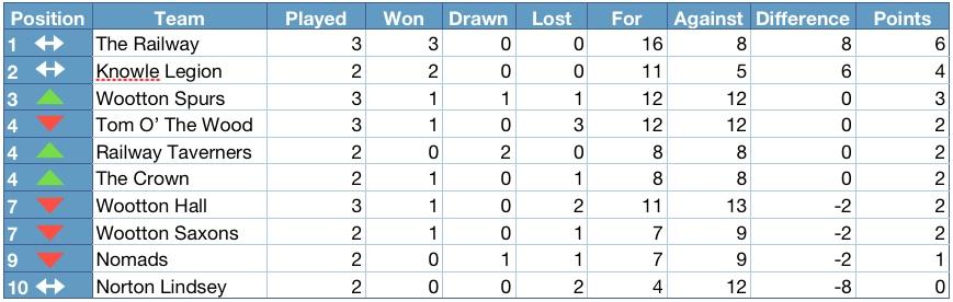 Henley district domino league 2013 2014 league table for League 3 table