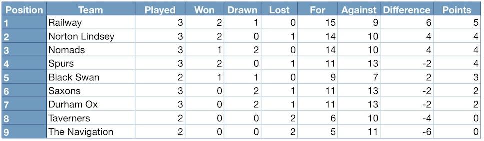 Henley district domino league 2014 2015 league table for League 3 table