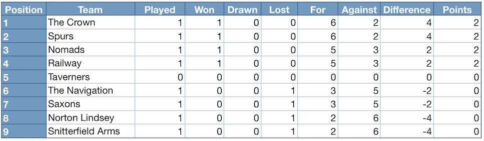 Henley district domino league 2016 2017 league table for 1 league table