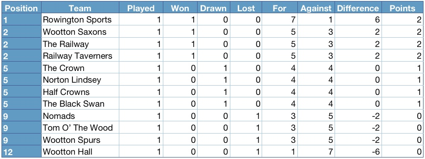 Henley district domino league 2012 2013 league table for 1 league table