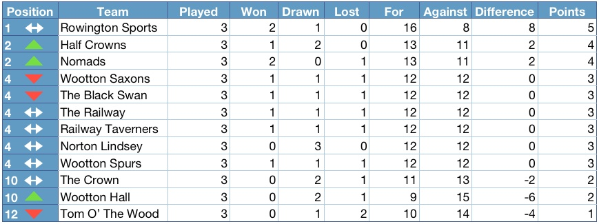 Henley district domino league 2012 2013 league table for English league 3 table