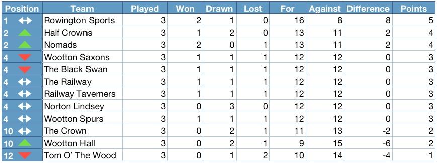 Henley district domino league 2012 2013 league table for League 3 table