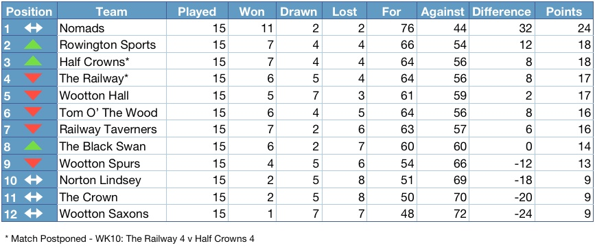 Henley district domino league 2012 2013 league table for 13 table