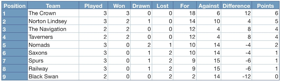 Henley district domino league 2015 2016 league table for League 3 table
