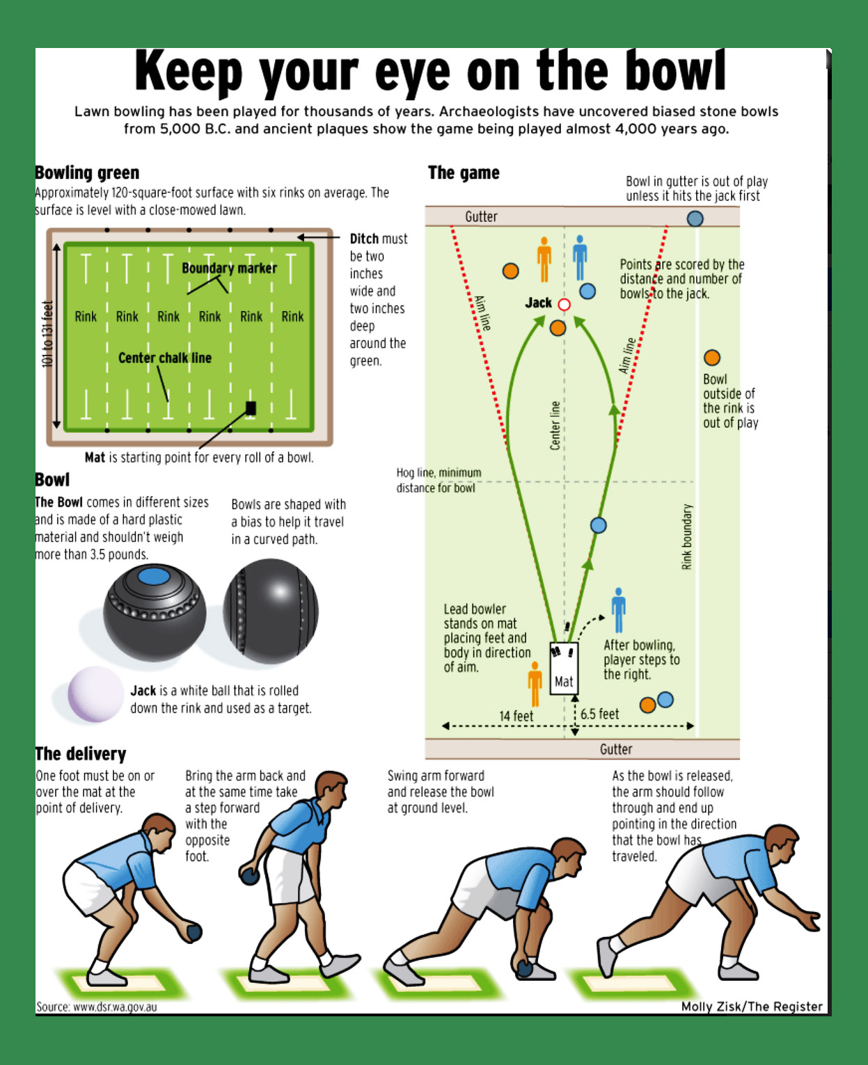 Barr bowling club beginners guide in singles the winner is usually the first to score 21 points in the other three formats the winner is the team that scores the most points over a set geenschuldenfo Choice Image