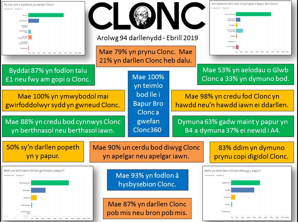 Clonc 2019