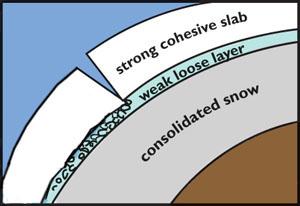 Avalanche Awareness - Snowpack